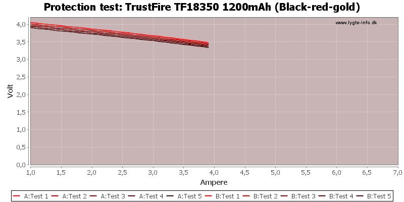 TrustFire%20TF18350%201200mAh%20(Black-red-gold)-TripCurrent