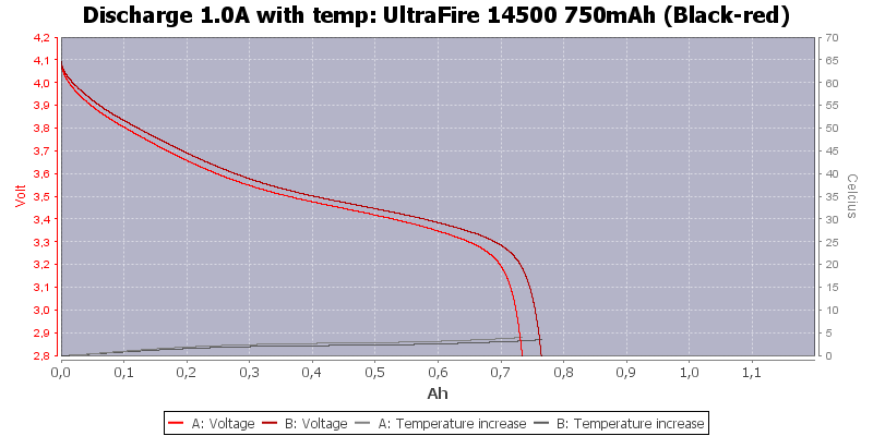 UltraFire%2014500%20750mAh%20(Black-red)-Temp-1.0