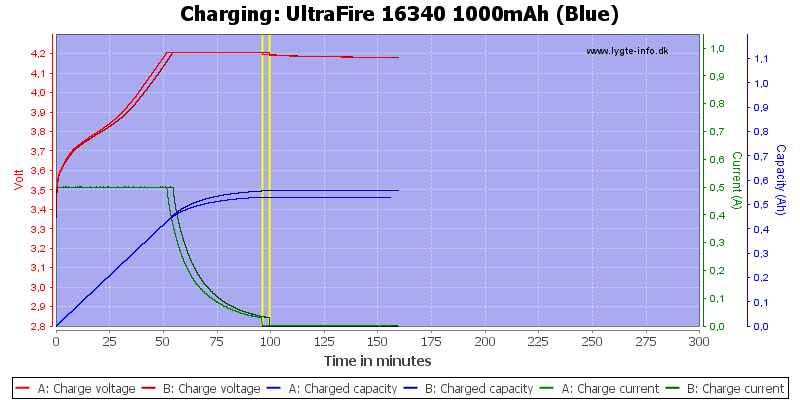 UltraFire%2016340%201000mAh%20(Blue)-Charge
