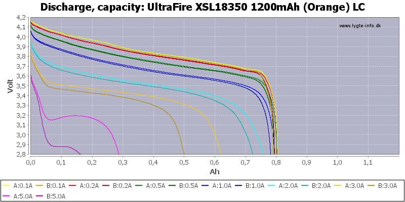 UltraFire%20XSL18350%201200mAh%20(Orange)%20LC-Capacity