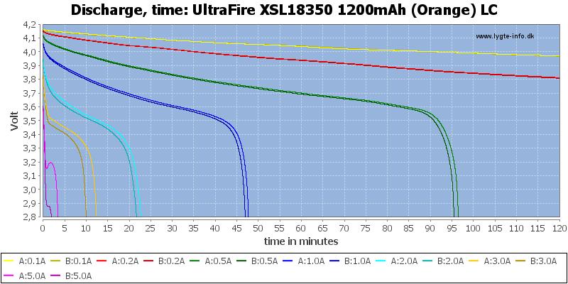 UltraFire%20XSL18350%201200mAh%20(Orange)%20LC-CapacityTime