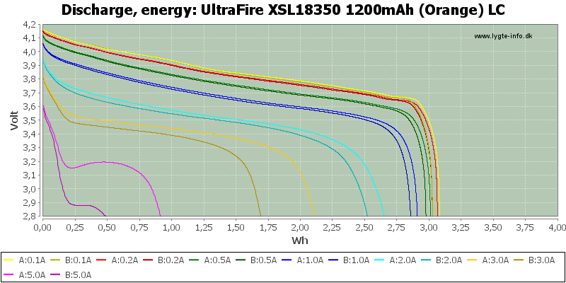 UltraFire%20XSL18350%201200mAh%20(Orange)%20LC-Energy