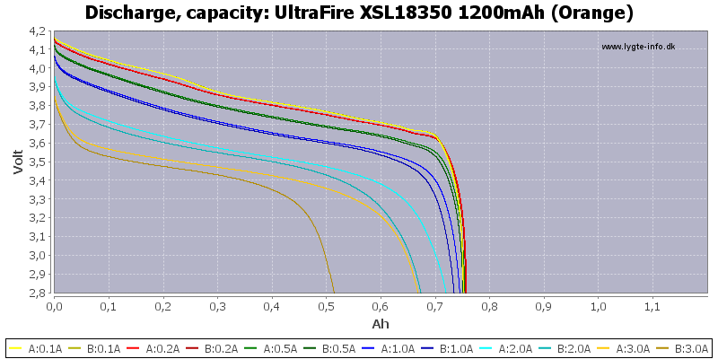 UltraFire%20XSL18350%201200mAh%20(Orange)-Capacity
