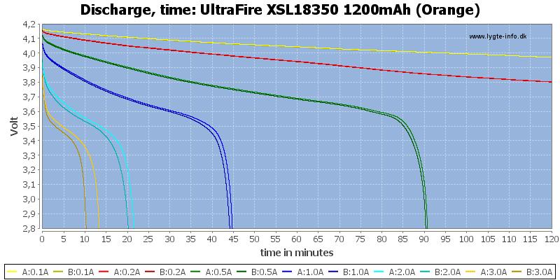 UltraFire%20XSL18350%201200mAh%20(Orange)-CapacityTime