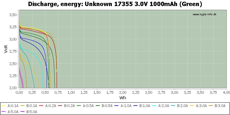 Unknown%2017355%203.0V%201000mAh%20(Green)-Energy