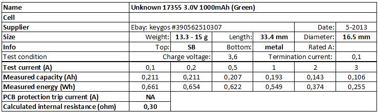 Unknown%2017355%203.0V%201000mAh%20(Green)-info