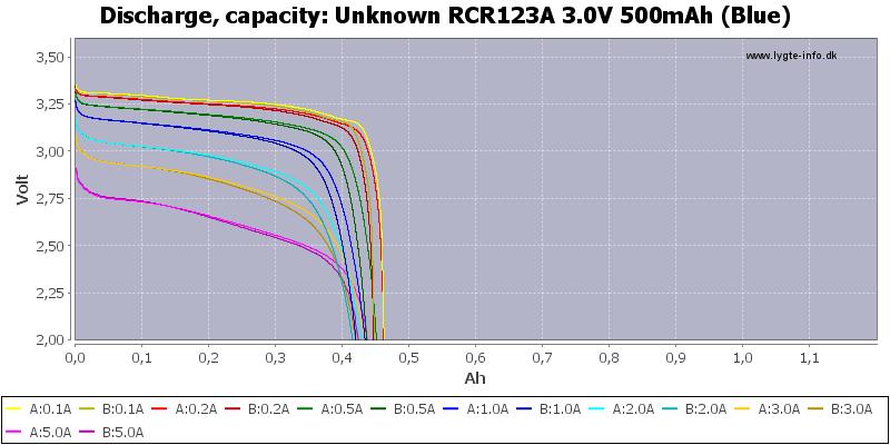 Unknown%20RCR123A%203.0V%20500mAh%20(Blue)-Capacity
