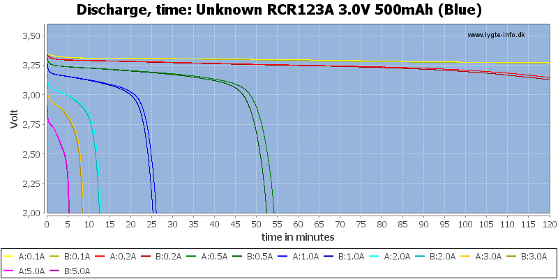 Unknown%20RCR123A%203.0V%20500mAh%20(Blue)-CapacityTime