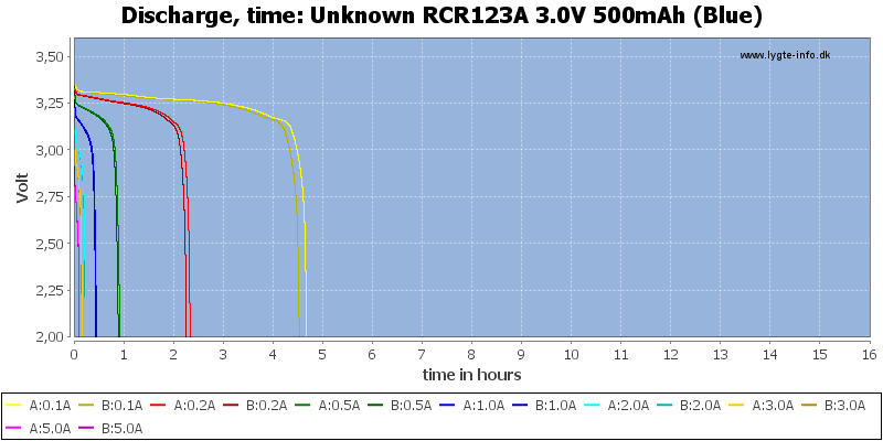 Unknown%20RCR123A%203.0V%20500mAh%20(Blue)-CapacityTimeHours
