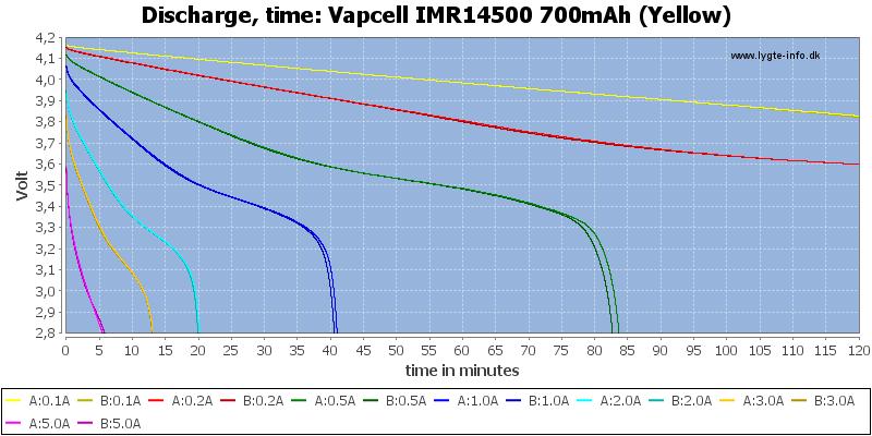 Vapcell%20IMR14500%20700mAh%20(Yellow)-CapacityTime