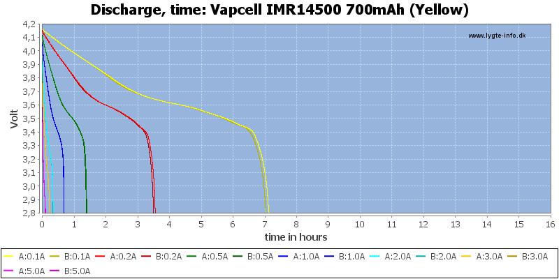 Vapcell%20IMR14500%20700mAh%20(Yellow)-CapacityTimeHours