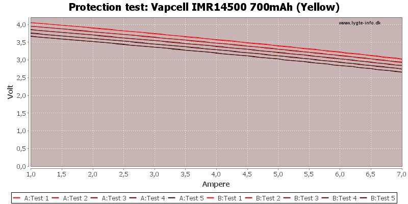 Vapcell%20IMR14500%20700mAh%20(Yellow)-TripCurrent