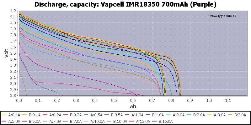Vapcell%20IMR18350%20700mAh%20(Purple)-Capacity