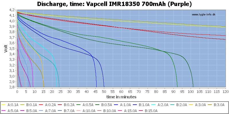 Vapcell%20IMR18350%20700mAh%20(Purple)-CapacityTime