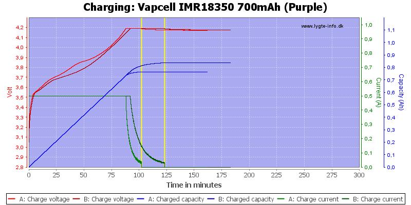 Vapcell%20IMR18350%20700mAh%20(Purple)-Charge