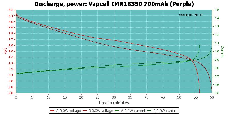 Vapcell%20IMR18350%20700mAh%20(Purple)-PowerLoadTime