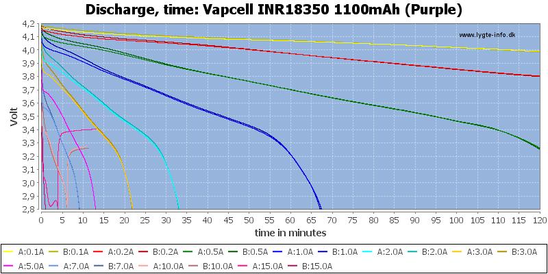 Vapcell%20INR18350%201100mAh%20(Purple)-CapacityTime