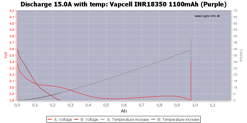 Vapcell%20INR18350%201100mAh%20(Purple)-Temp-15.0