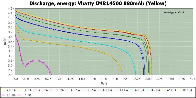 Vbatty%20IMR14500%20880mAh%20(Yellow)-Energy