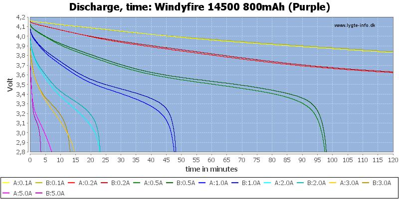 Windyfire%2014500%20800mAh%20(Purple)-CapacityTime