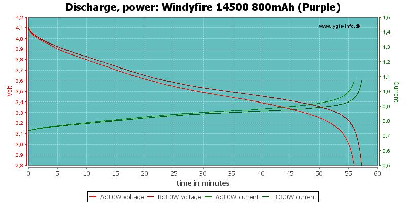 Windyfire%2014500%20800mAh%20(Purple)-PowerLoadTime