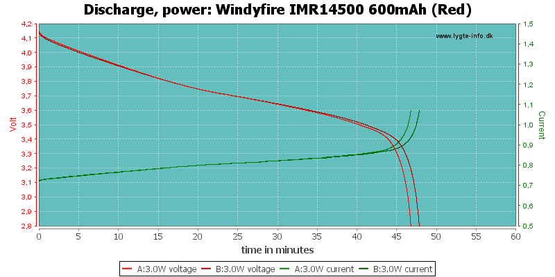 Windyfire%20IMR14500%20600mAh%20(Red)-PowerLoadTime