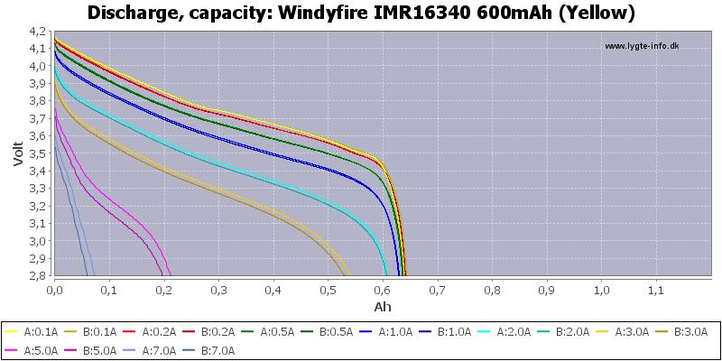Windyfire%20IMR16340%20600mAh%20(Yellow)-Capacity