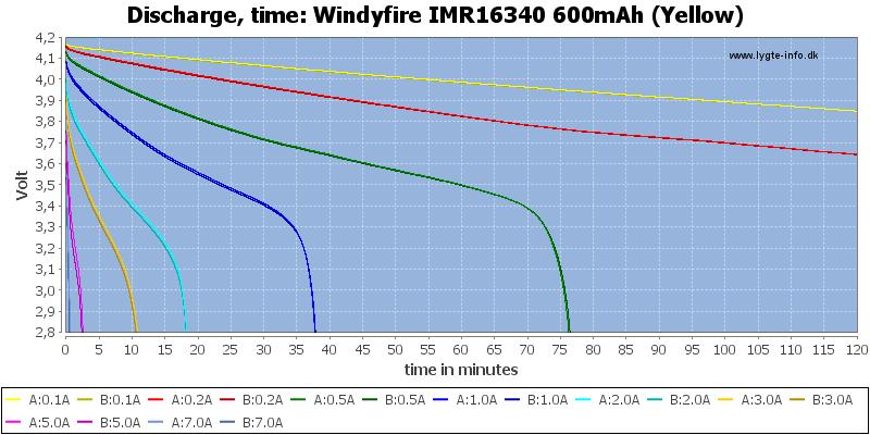 Windyfire%20IMR16340%20600mAh%20(Yellow)-CapacityTime