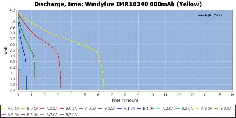 Windyfire%20IMR16340%20600mAh%20(Yellow)-CapacityTimeHours