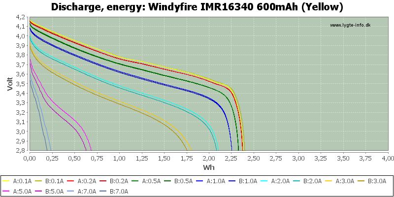 Windyfire%20IMR16340%20600mAh%20(Yellow)-Energy