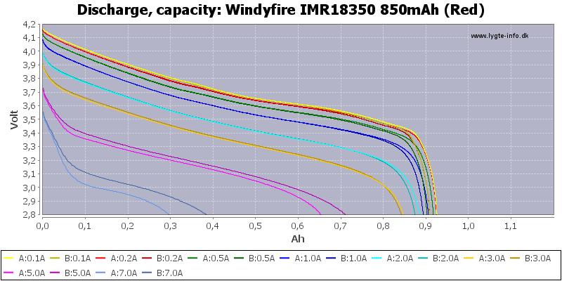 Windyfire%20IMR18350%20850mAh%20(Red)-Capacity