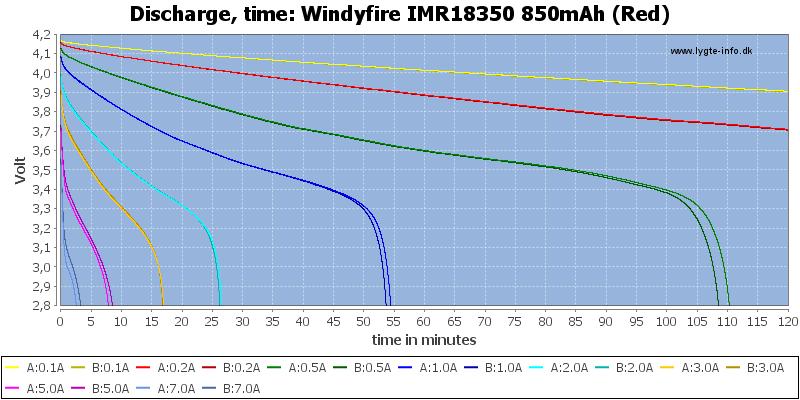 Windyfire%20IMR18350%20850mAh%20(Red)-CapacityTime