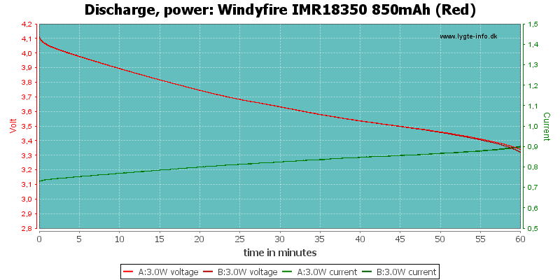 Windyfire%20IMR18350%20850mAh%20(Red)-PowerLoadTime