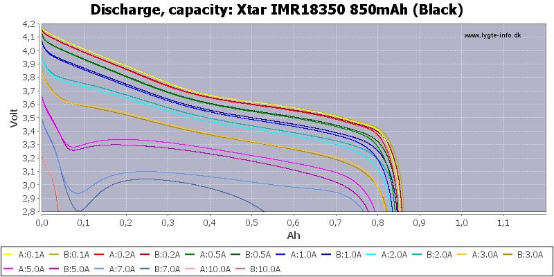 Xtar%20IMR18350%20850mAh%20(Black)-Capacity