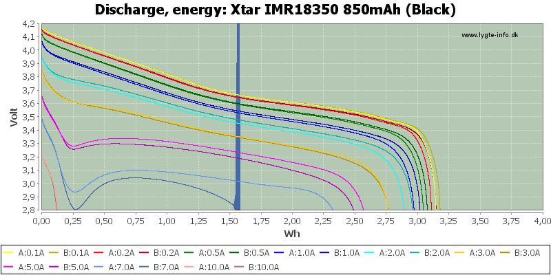 Xtar%20IMR18350%20850mAh%20(Black)-Energy