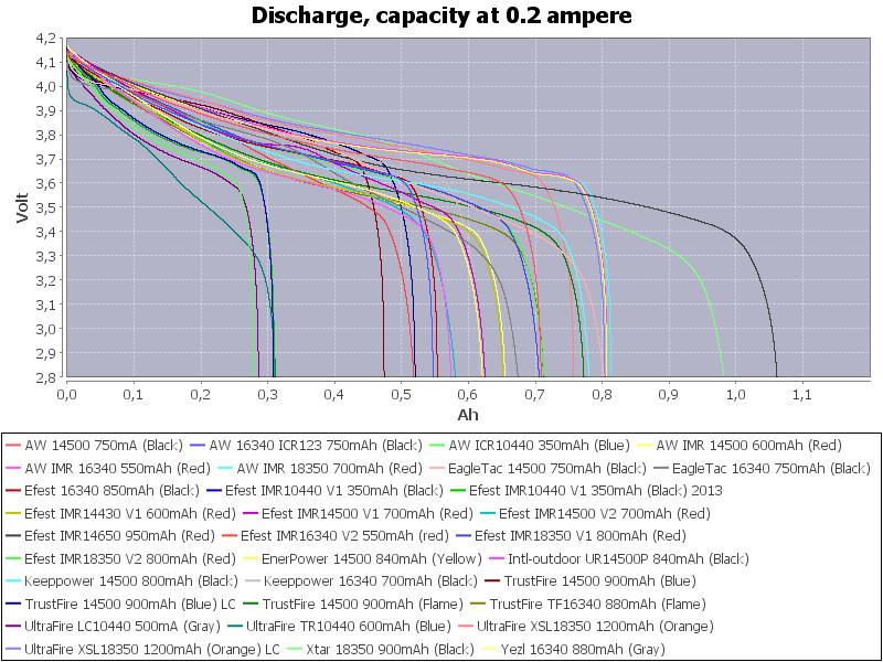 Capacity-0.2