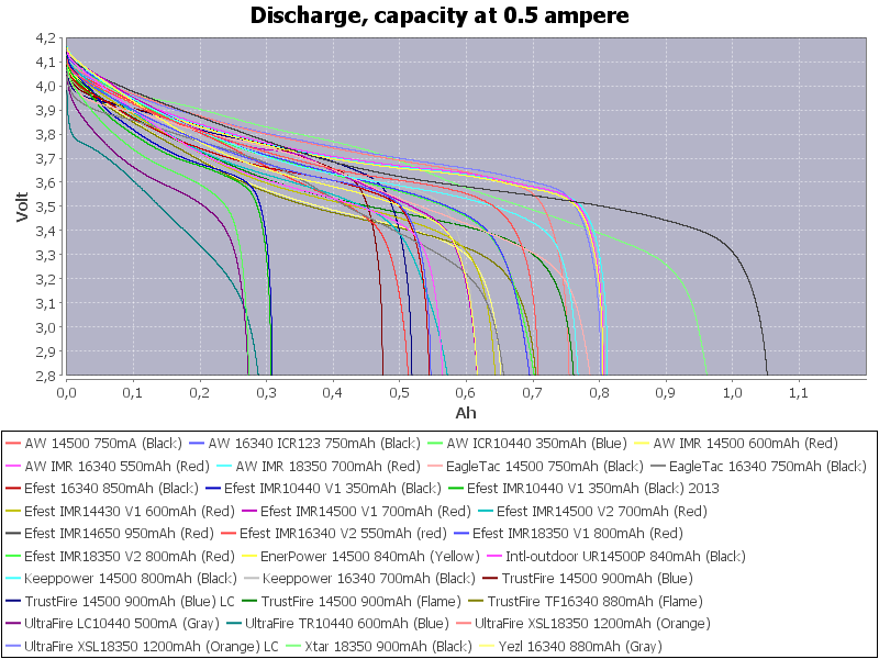 Capacity-0.5