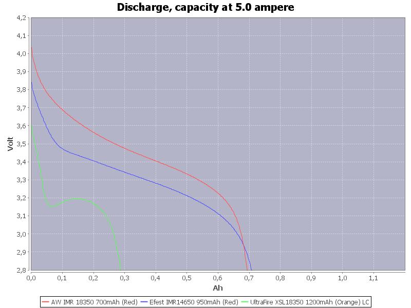 Capacity-5.0