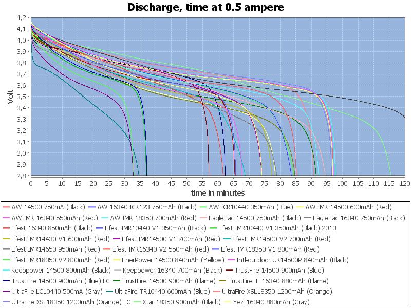 CapacityTime-0.5