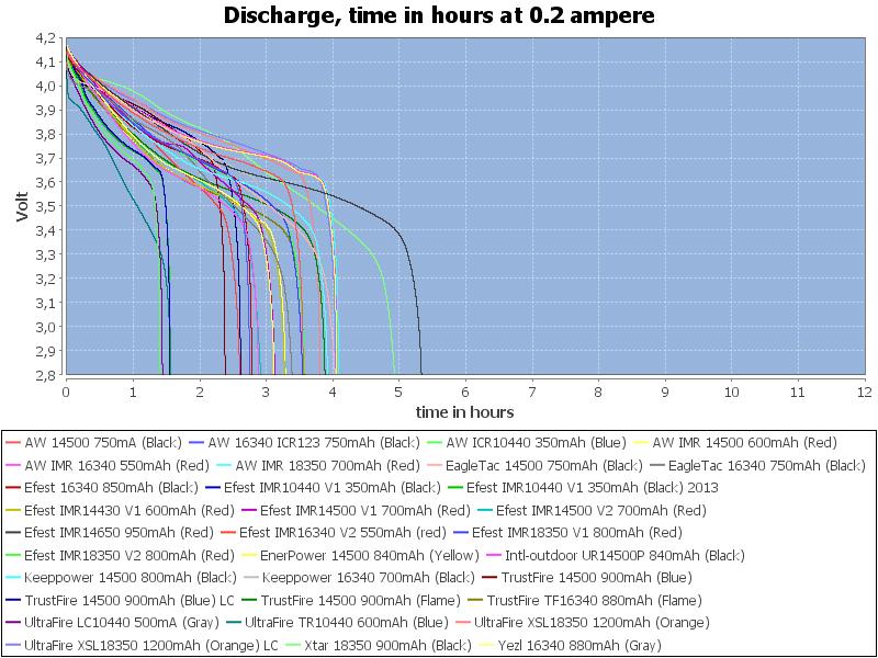 CapacityTimeHours-0.2