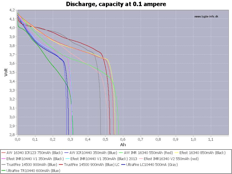 LowCapacity-0.1