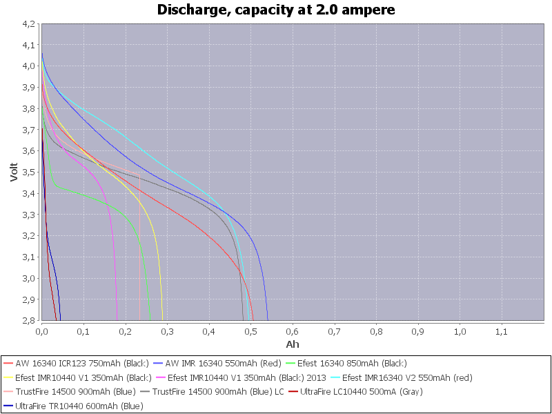 LowCapacity-2.0