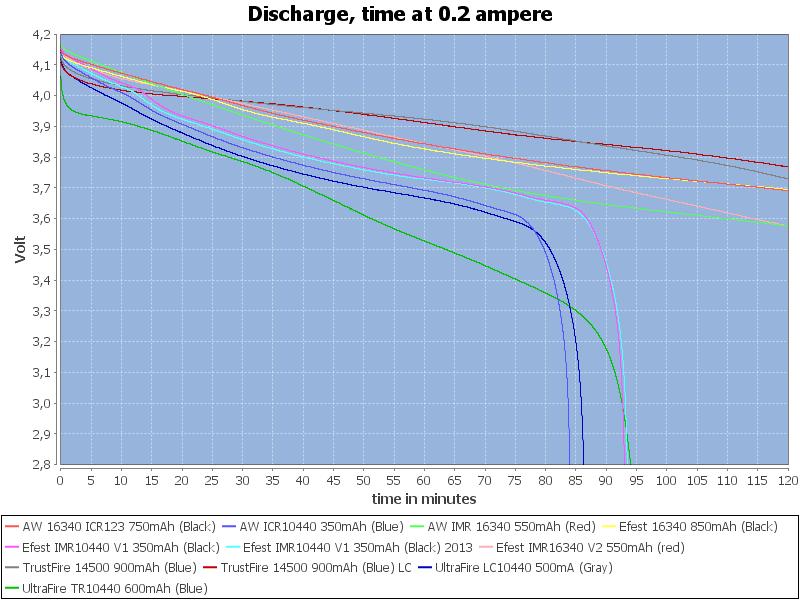LowCapacityTime-0.2
