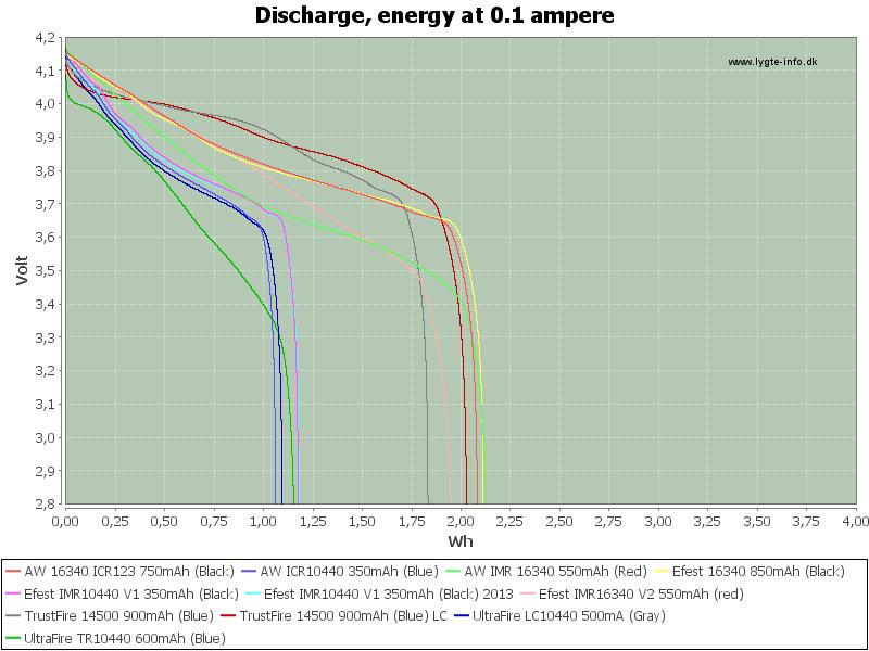 LowEnergy-0.1