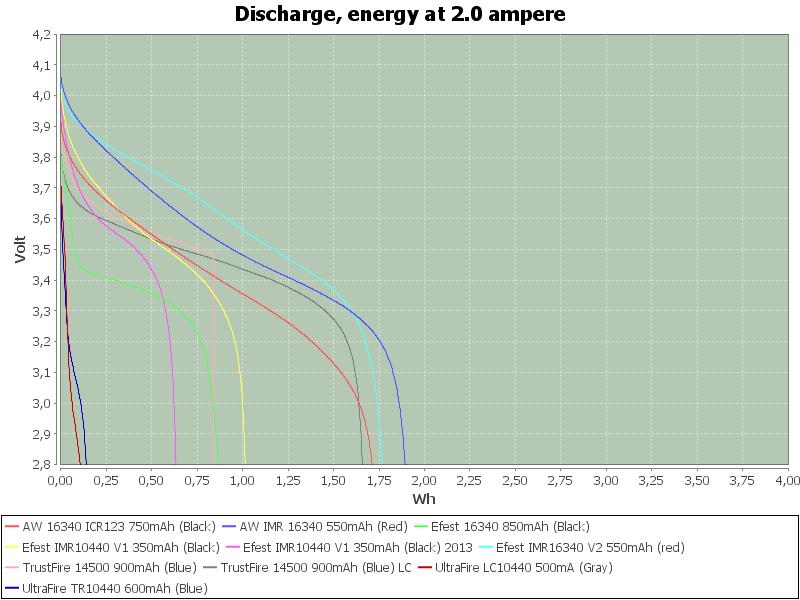 LowEnergy-2.0
