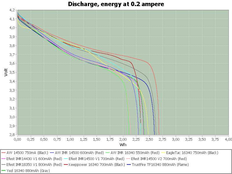 MediumEnergy-0.2