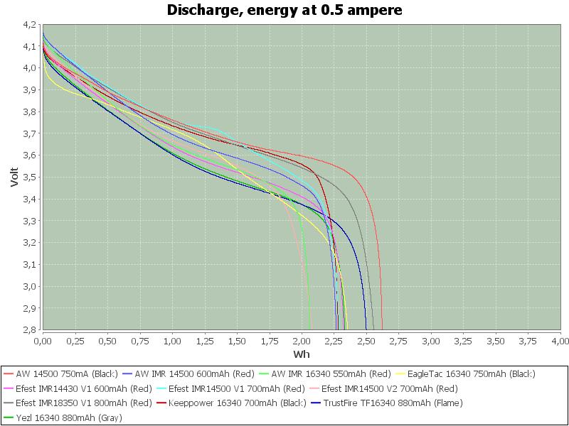 MediumEnergy-0.5
