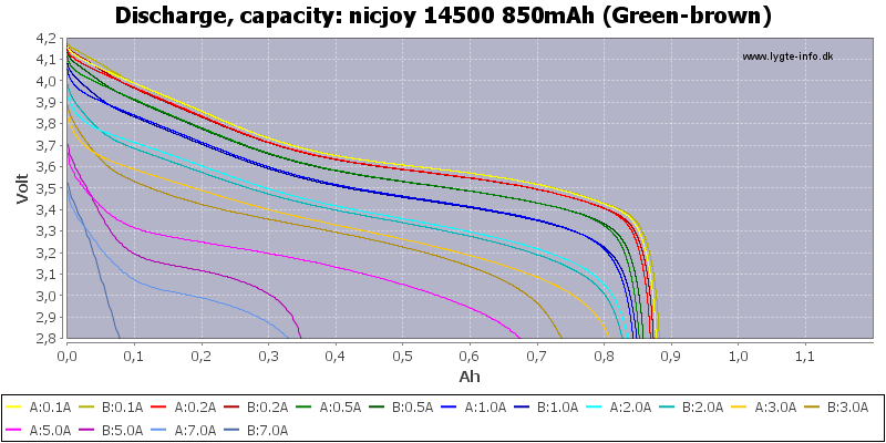 nicjoy%2014500%20850mAh%20(Green-brown)-Capacity