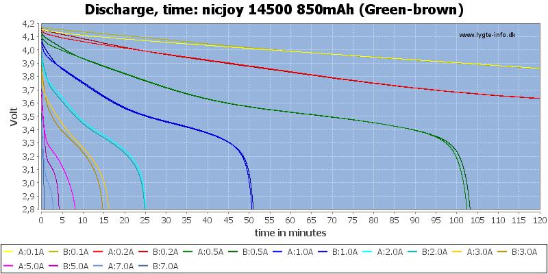 nicjoy%2014500%20850mAh%20(Green-brown)-CapacityTime