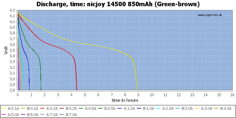 nicjoy%2014500%20850mAh%20(Green-brown)-CapacityTimeHours
